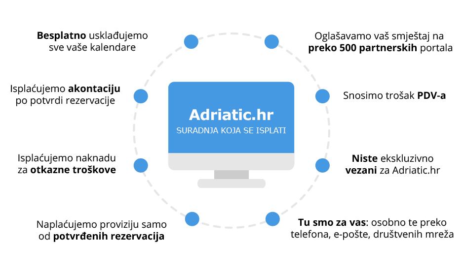 Adriatic.hr - suradnja koja se isplati